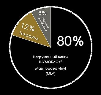"""Нагруженный винил """"Шумоблок"""""""