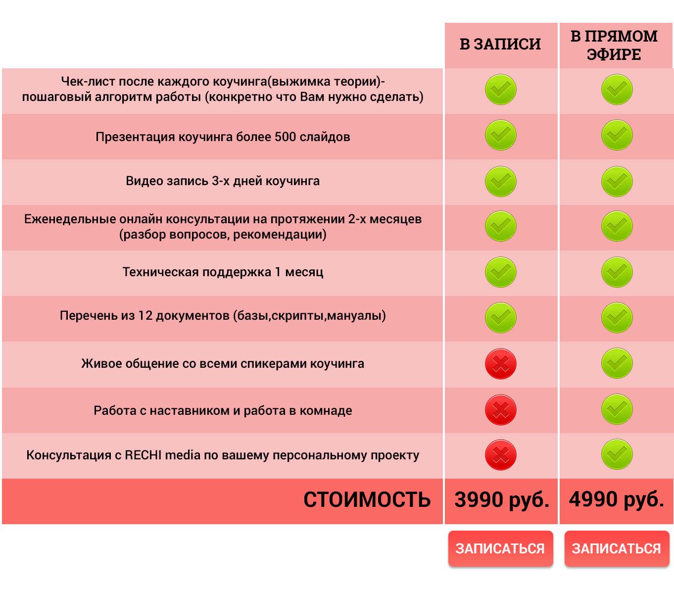7 шагов для создания актива в INSTAGRAM | [Infoclub.PRO]