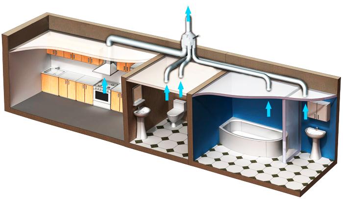 Как сделать вентиляцию в ванной и туалете частного дома своими руками