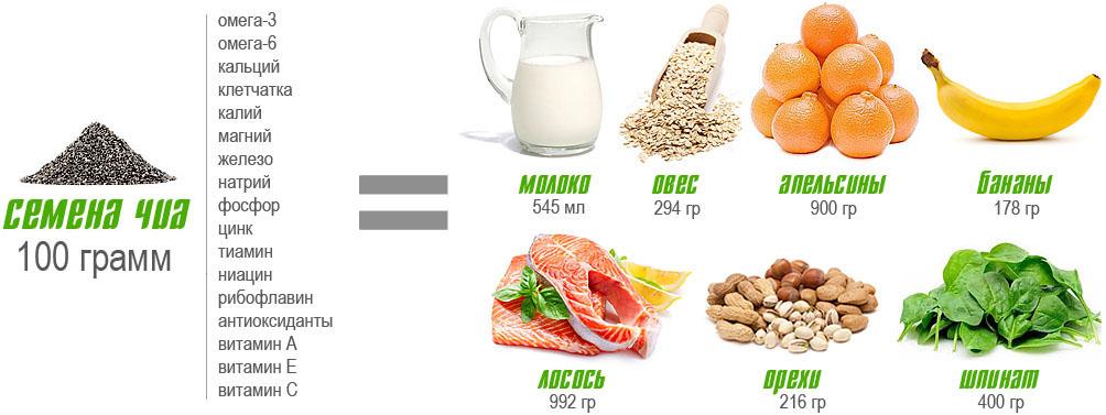 """Почему семена Чиа называют """"чудо-продуктом""""?"""