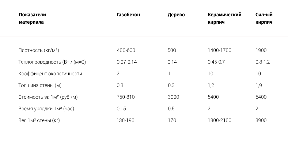 теплопроводность газоблока 30 см