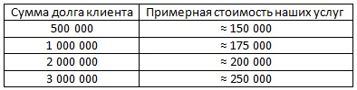 Банкротство физических лиц и ИП по Москве и МО