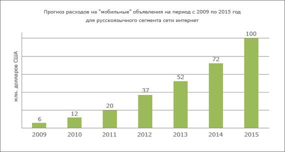 Ожидается резкое увеличение спроса на рынке «мобильной» рекламы