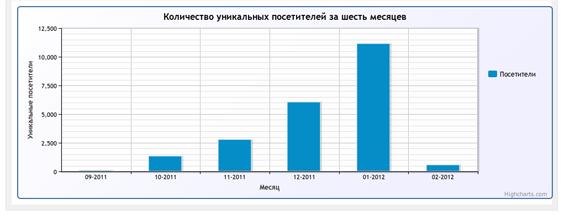 Статистика по количеству уникальных посетителей по месяцам