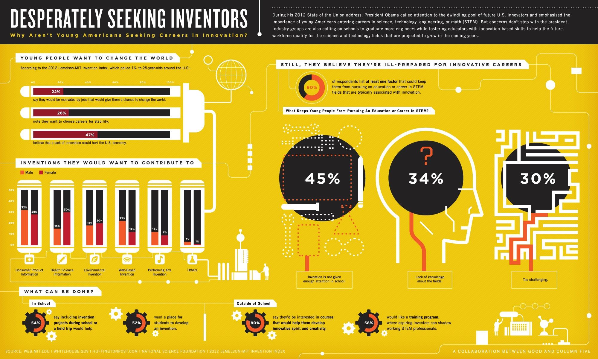 Desperately Seeking Inventors