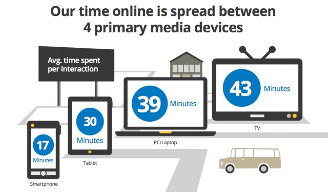 «ежесуточная норма» взаимодействия с цифровыми медиа