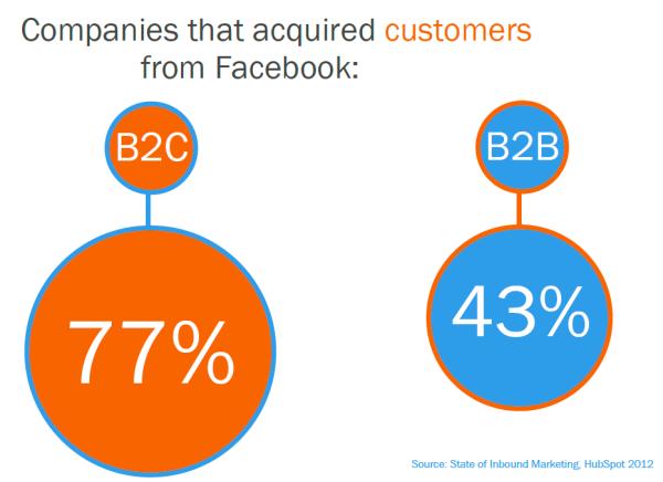 SMM (social media market) для B2B