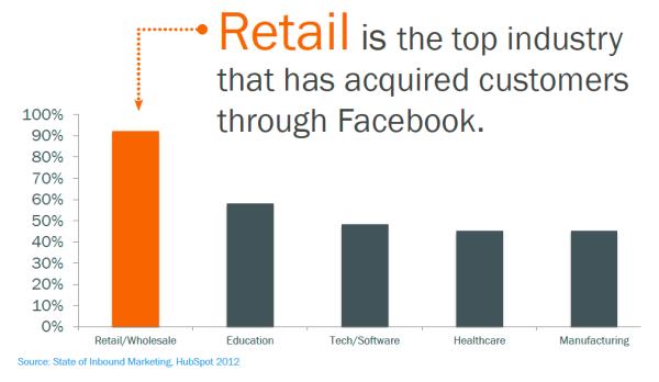 Какому бизнесу уютней всего в сети Facebook?