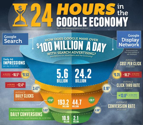 Иллюстрация к статье: Как Google зарабатывает по 100 000 000 долларов за 1 день?
