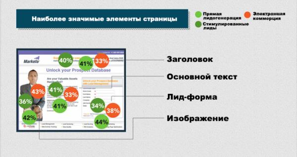 Иллюстрация к статье: Оптимизация целевых страниц в цифрах