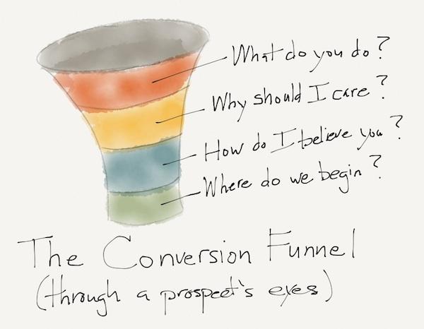 Иллюстрация к статье: Два подхода к оптимизации конверсии