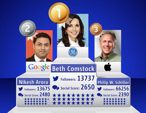Иллюстрация к статье: TOP-20 директоров по маркетингу (CMO) по данным Fortune 100