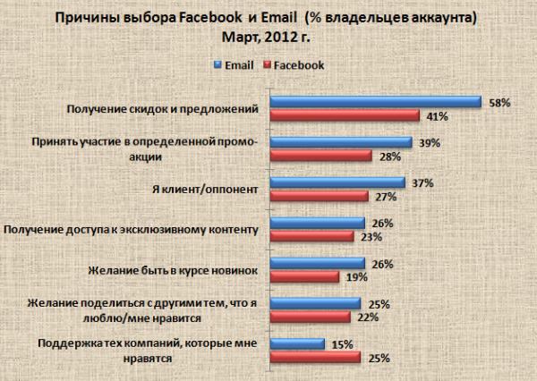 58% опрошенных респондентов готовы принимать email-рассылку в замен на получение скидок и специальных предложений