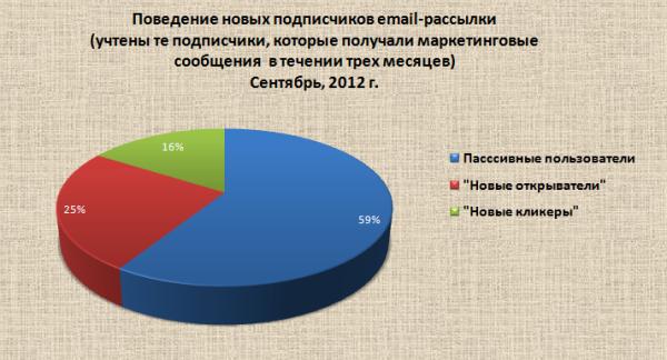 Статистика по абонентам