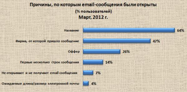 64% людей говорят, что они открывают emai-сообщения из-за привлекательного названия