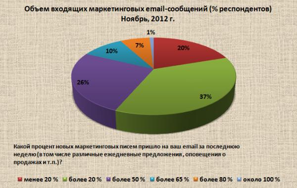 25% с удовольствием получают электронную рассылку от любимых брендов