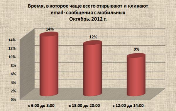 14% от общего числа просмотров email и кликов с мобильных устройств зафиксированы в период с 6 до 8 утра