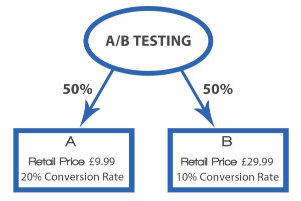 Иллюстрация к статье: 11 результатов сплит-тестов, или интуиция vs. правила