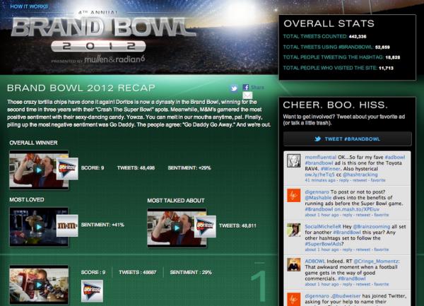 Brand Bowl 2012