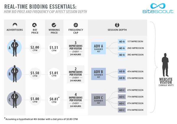 Механика продаж рекламных объявлений в режиме реального времени (real-time bidding, RTB)