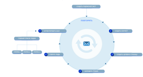email-маркетинг любит целевые страницы