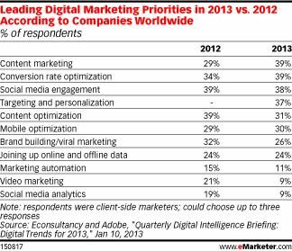 Активный контент-маркетинг –  приоритет маркетологов в 2013 году