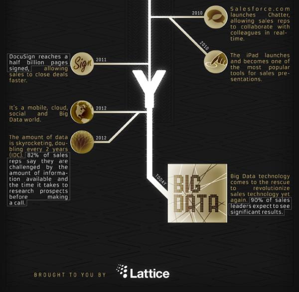 История развития маркетинговых технологий  (инфографика от Lattice Engines)