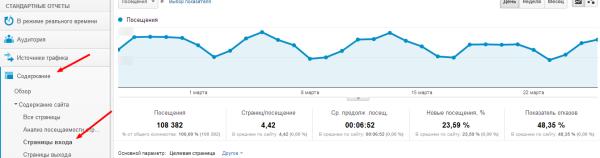 Как начать оптимизацию контента?