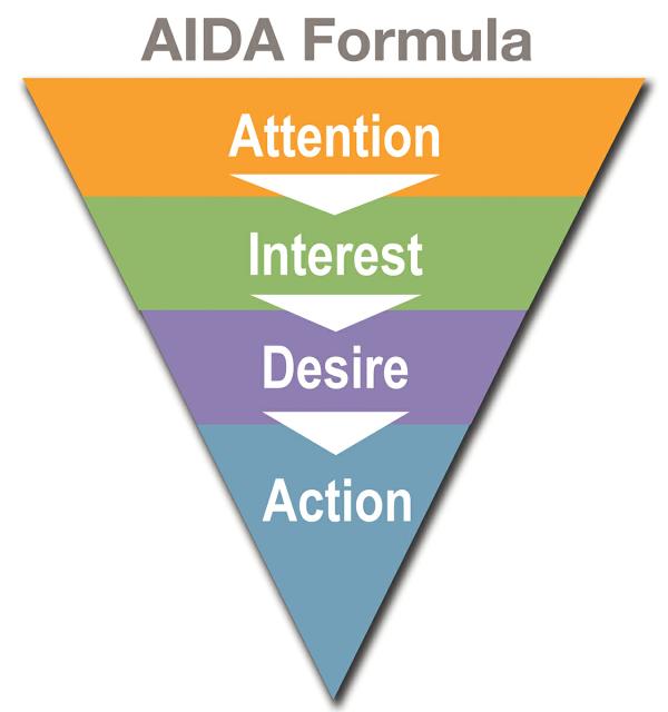 Формула AIDA