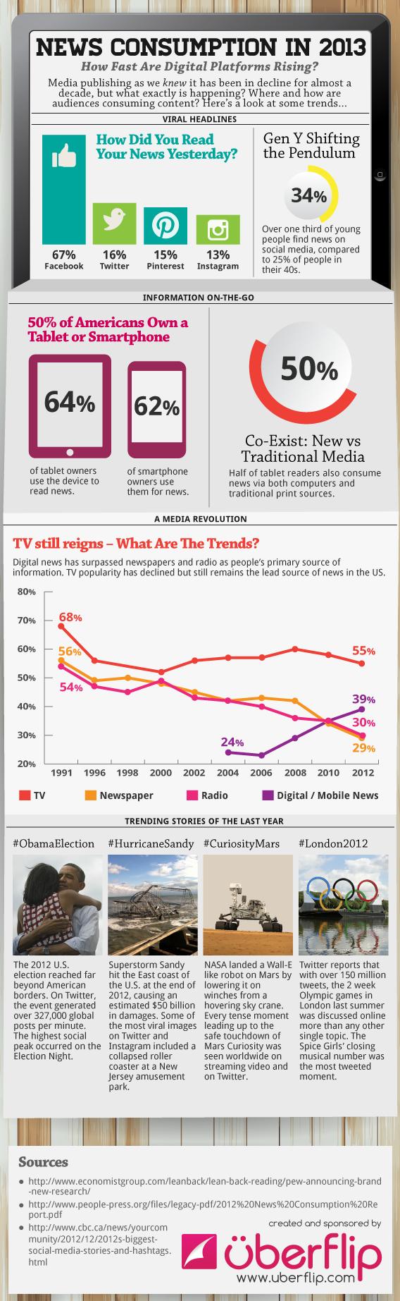 инфографика сми 2012