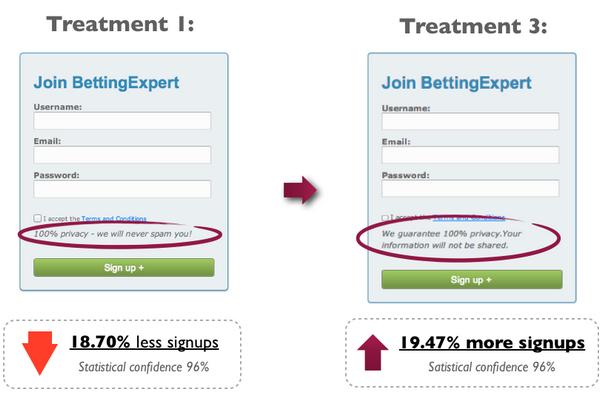 тест конфиденциальности результаты