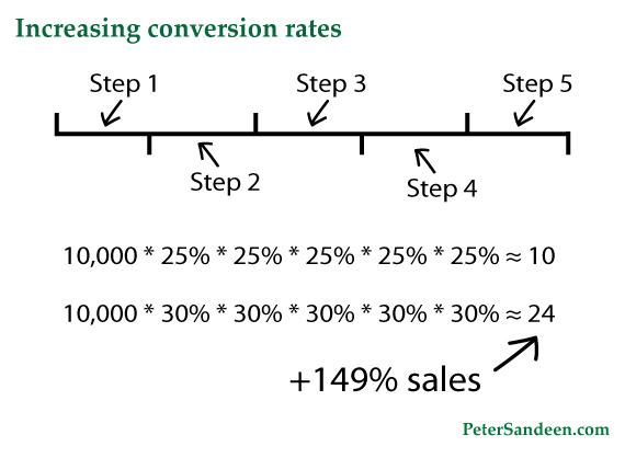 улучшение результатов конверсии