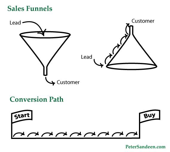 альтернативная воронка продаж