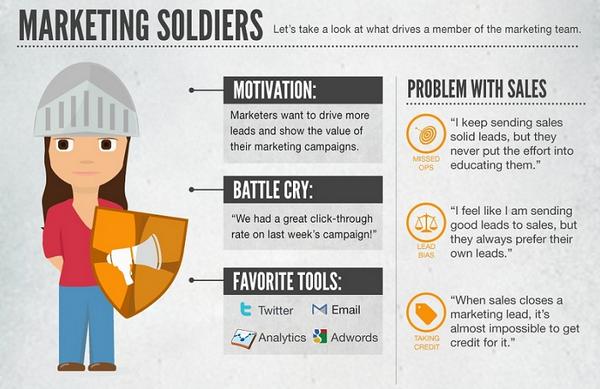 солдаты маркетинга