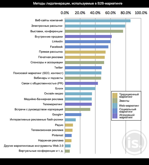 Методы лидогенерации, используемые в B2B