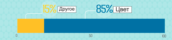 Иллюстрация к статье: 85% покупателей делают свой выбор на основе цвета!