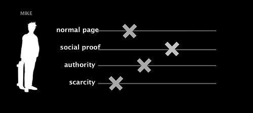 социальные доказательства