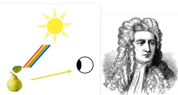 Иллюстрация к статье: Теория цвета — как управлять вниманием пользователя?