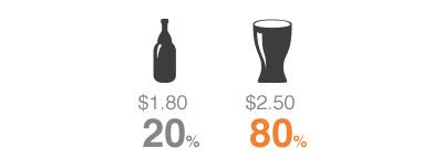 тест пиво