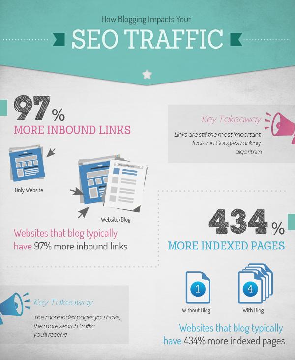 Блоги и SEO-трафик