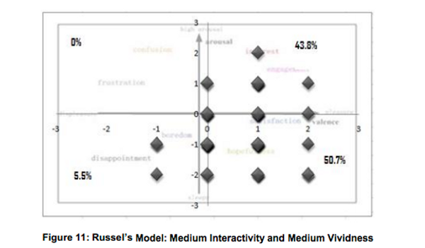 Russell's Circumplex Model