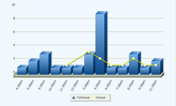 График email-активности подписчиков
