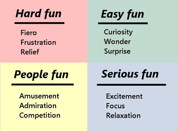 4 вида «веселья»