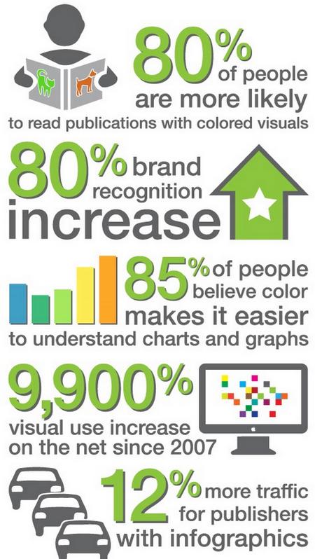Польза инфографики