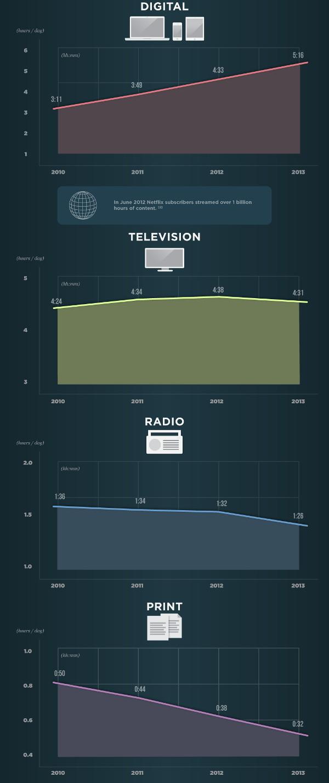 Иллюстрация к статье: Традиционные СМИ умирают. Да здравствует цифровой контент!