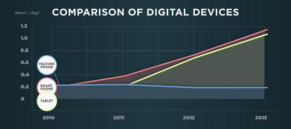 сравнение цифровых устройств