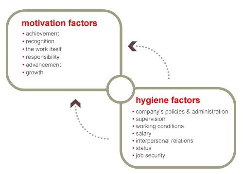Теория мотивации Герцберга