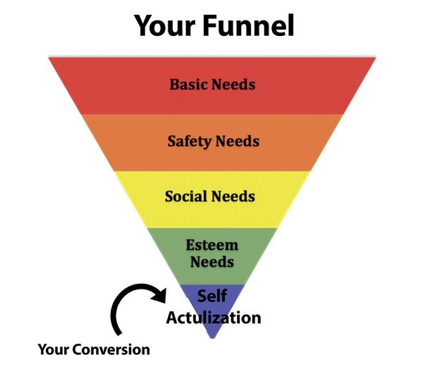 Иллюстрация к статье: Как оптимизировать конверсию с помощью пирамиды потребностей Маслоу?