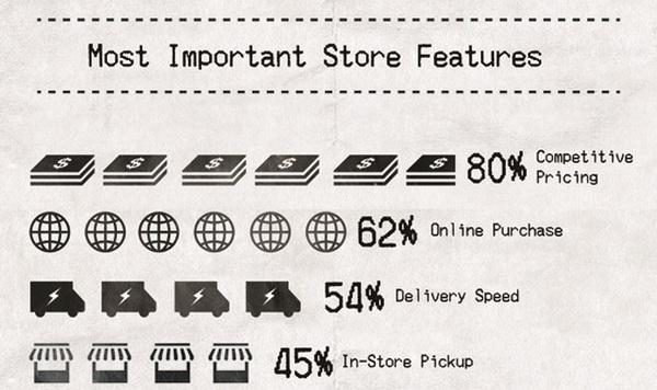Важнейшие особенности интернет-магазина
