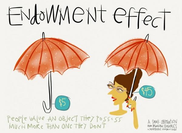 Иллюстрация к статье: Иррациональное поведение как подход к оптимизации конверсии